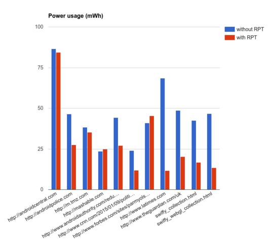 Chrome-Power-Usage