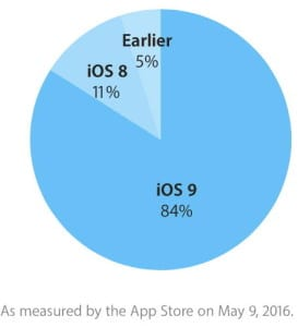 ios-9-adoption-may