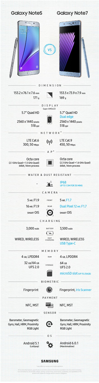 Galaxy Note5 vs Galaxy Note7