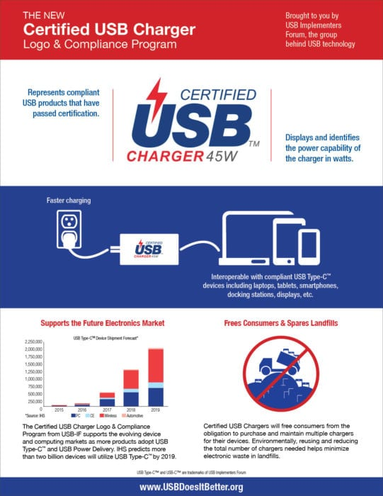 nexus2cee_Certified_USB_Charger_Logo__Certification_Program_Infographic