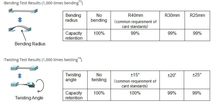 panasonic-flexible-battery-test-results