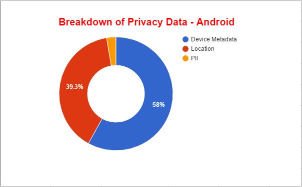 Rozdělení uniklých dat u Android
