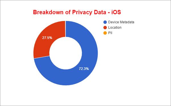 Rozdělení uniklých dat u iOS