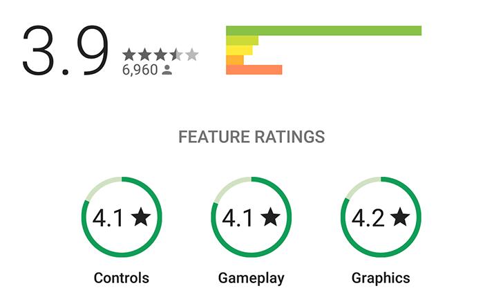 Obchod Play ladí hodnocení her