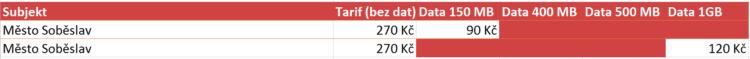 Město Soběslav a jeho nabídka pro tarify do 1GB