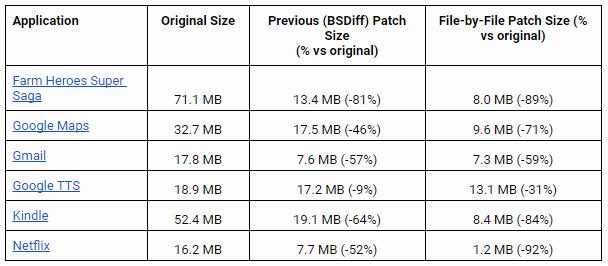 FileByFile patching dotekomanie