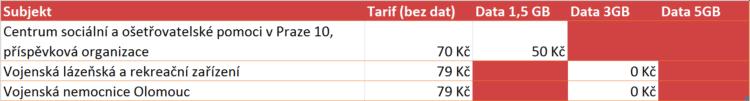o2_tarif_do_5gb