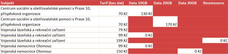 Ceník nejlepších tarifů pro státní správu