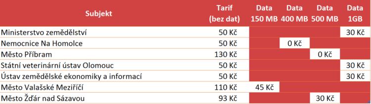 Nabízené ceny za jednotlivé subjekty (pozn.: hodnota 0 Kč označuje, že datový limit je již v ceně)