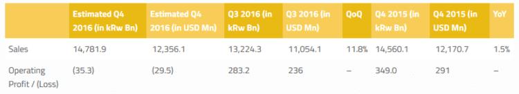 lg 2016 revenue