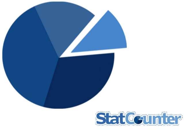 StatCounter – webovému provozu vládne Android