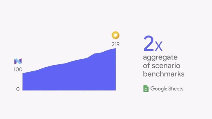 Android O je až dvakrát rychlejší oproti předchozí verzi
