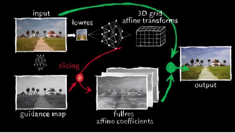 Google a MIT spolupracují na nástroji pro vylepšení fotografií v reálném čase