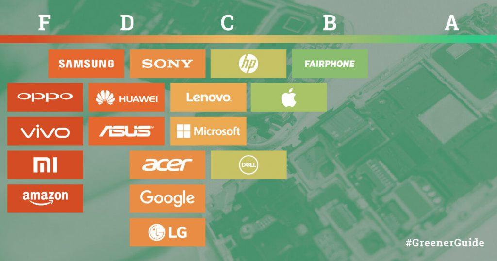 Greenpeace hodnotilo výrobce telefonů, nejhůře dopadlo Xiaomi, dobře si vedl Apple