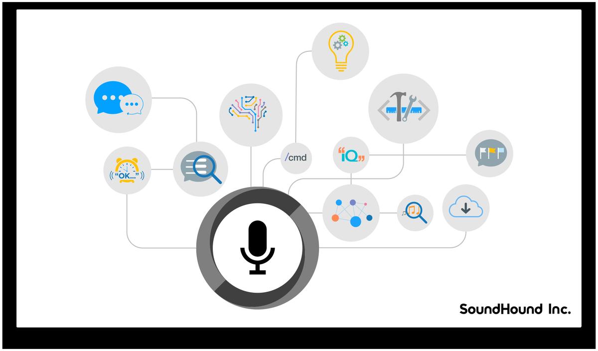 SoundHound chce uspět s vlastním hlasovým asistentem
