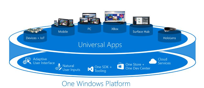 Andromeda OS od Microsoftu nyní o sobě dává opět vědět