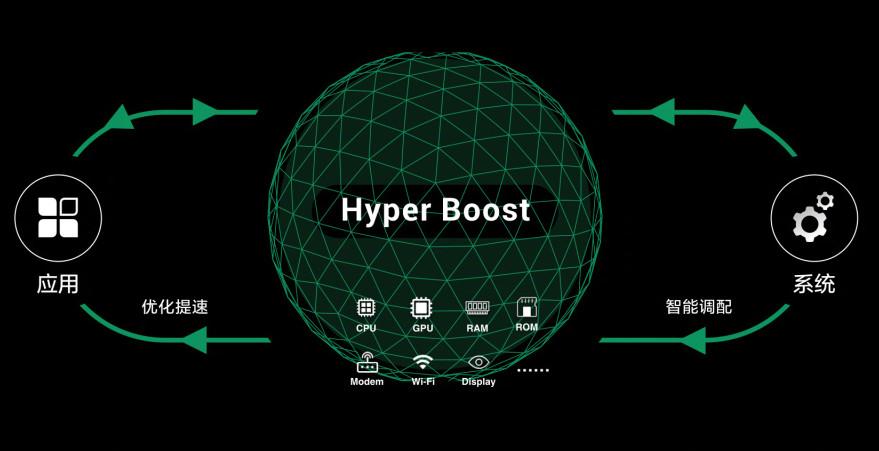 OPPO představilo technologii Hyper Boost zrychlující chod smartphonů