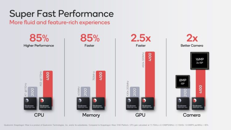 6 Qualcomm Snapdragon Wear 4100 Super Fast Performance scaled 1 2560x1440x
