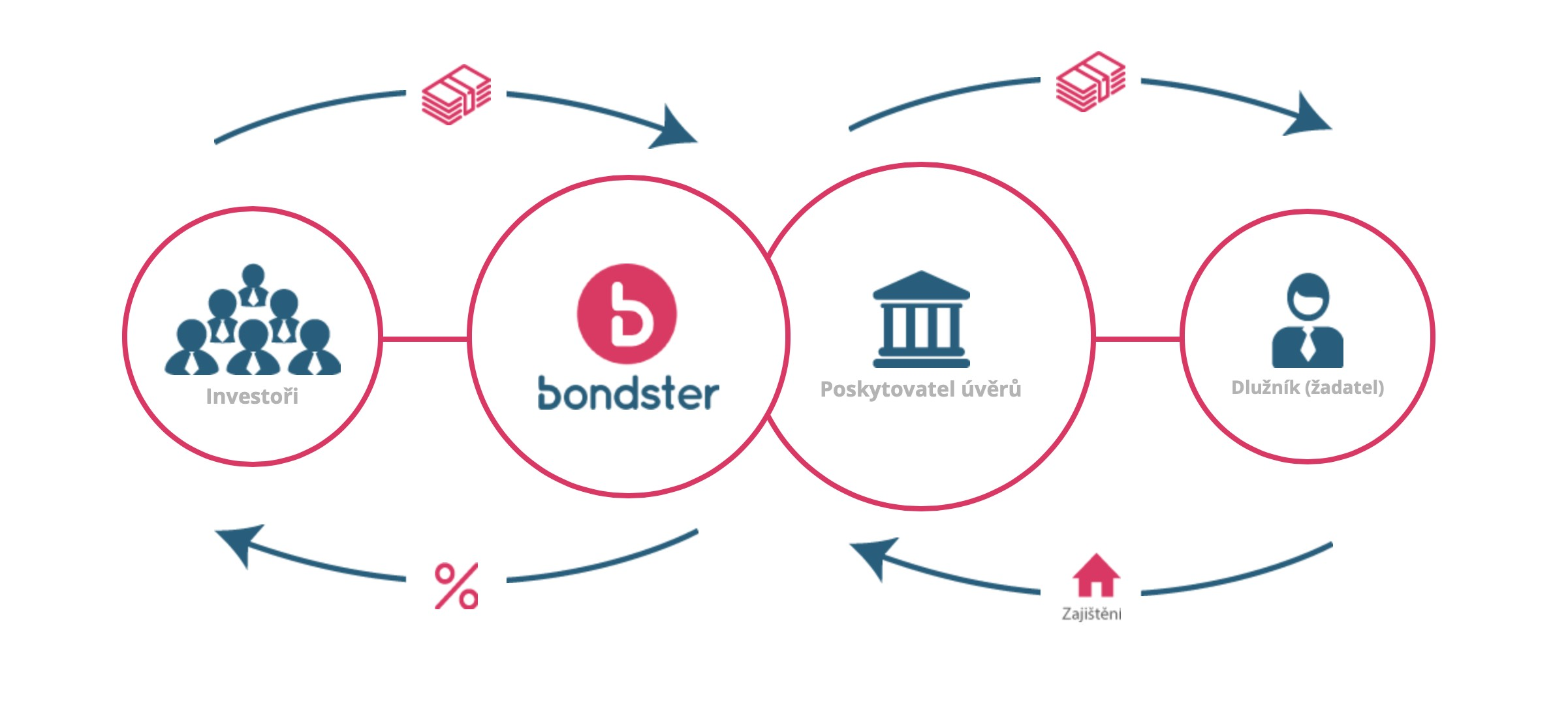 Investice do P2P půjček: Co od nich očekávat? [sponzorovaný článek]