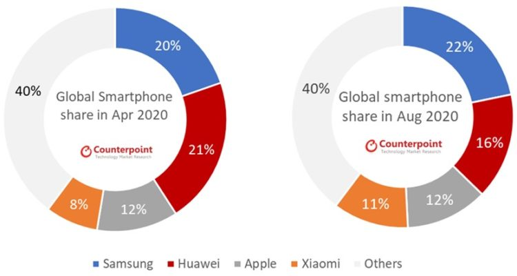 Global Smartphone Monthly Market Share Apr 2020 vs Aug 2020 830x443x
