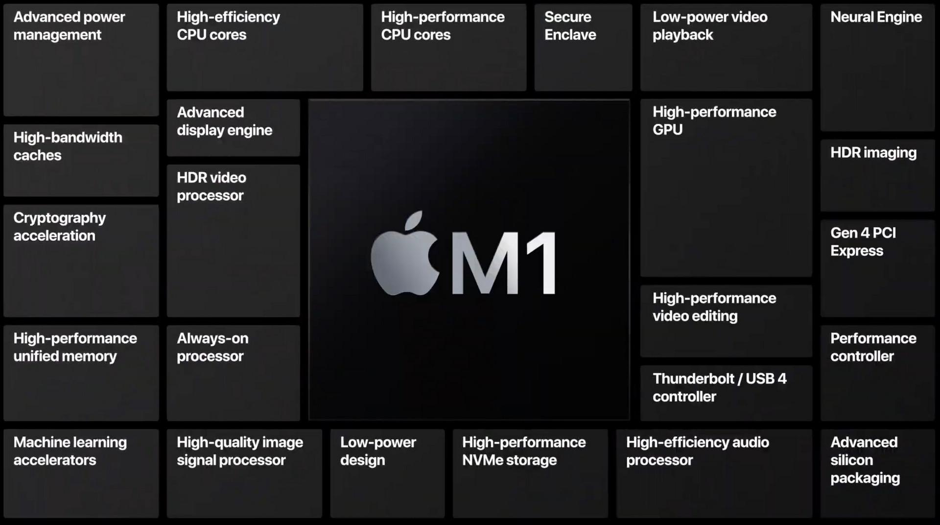 Apple díky M1 ušetří ročně 2,5 mld. dolarů, které platil Intelu