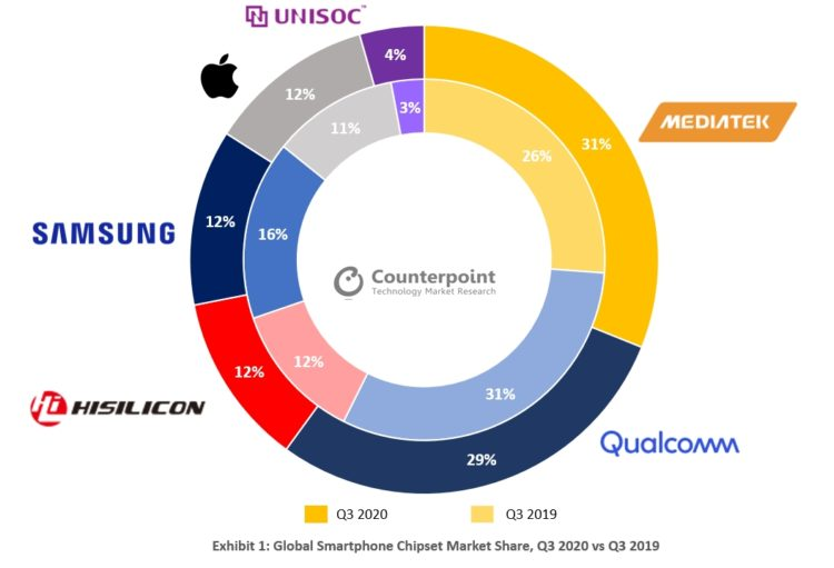 Counterpoint Global Smartphone Chipset Market Share Q3 2020 vs Q3 2019 1054x718x