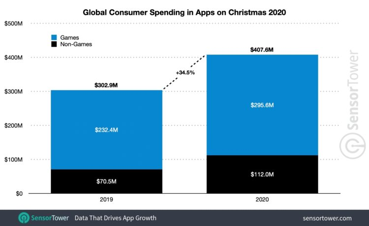 global christmas spending 2020 1516x930x