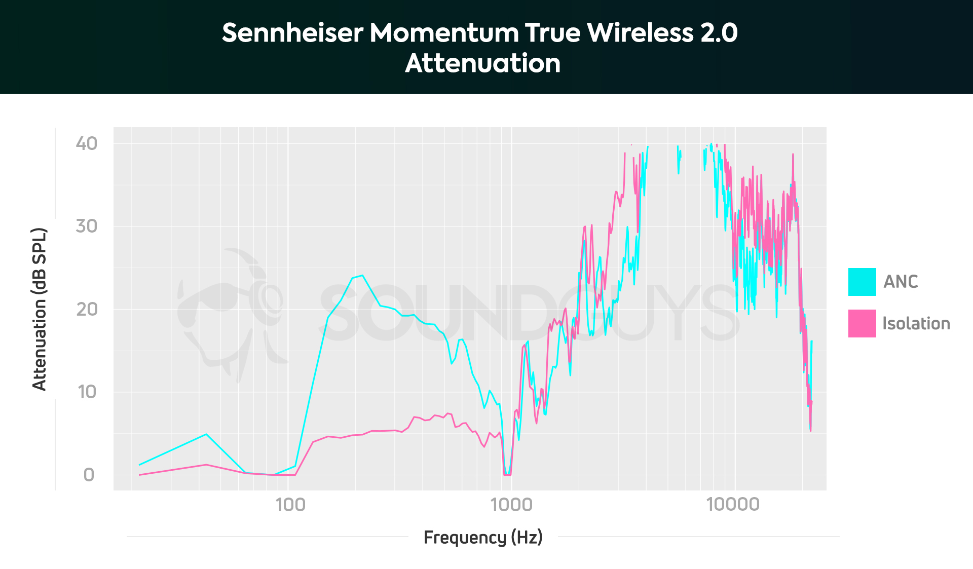 sennheiser momentum true wireless20 isolation chart 1920x1123x