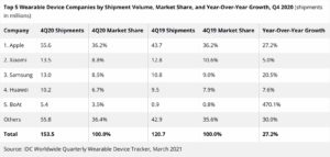 wearable devices idc q4 2020 1600x762x