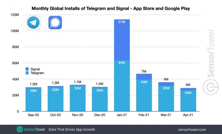 monthly global telegram signal installs 1592x962 1592x962x