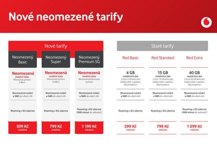 Srovnani starych tarifu s novymi Vodafone1 4677x3307x
