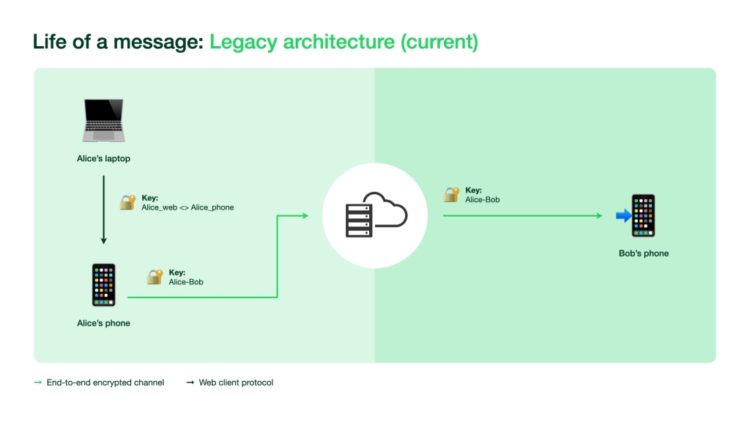 WhatsApp Multi Device Legacy architecture FINAL 1024x576x