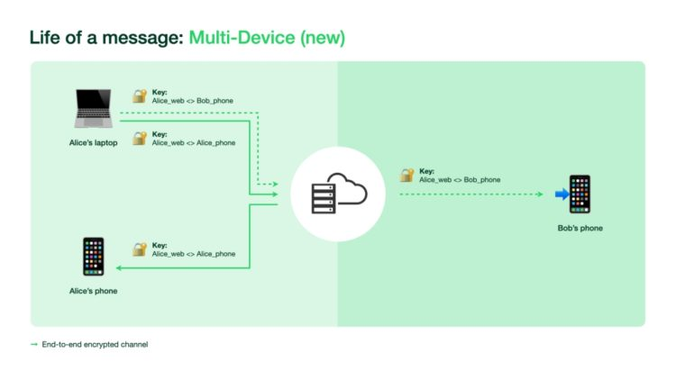 WhatsApp Multi Device Multi Device FINAL 1024x576x