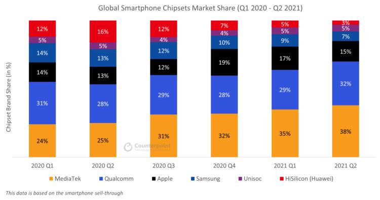 Global smartphone chipset market share Q2 2021 1986x1046x