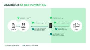 WhatsApp E2EE Backups 64 digit encryption 1024x576x