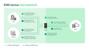 WhatsApp E2EE Backups user password 1024x576x