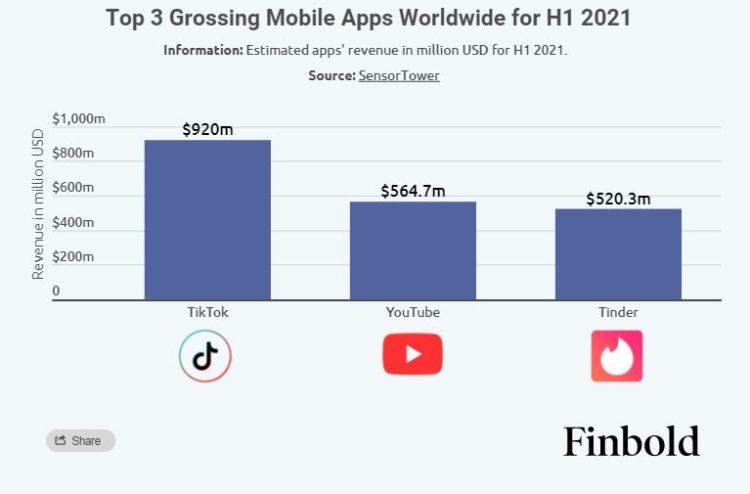 app store trends 2021 TOP 3 767x505x