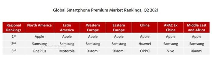 global market share region wise 696x209 696x209x