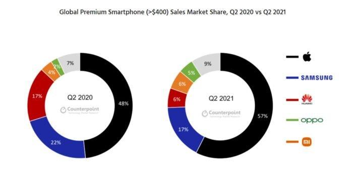global premium segment market share 696x341 696x341x
