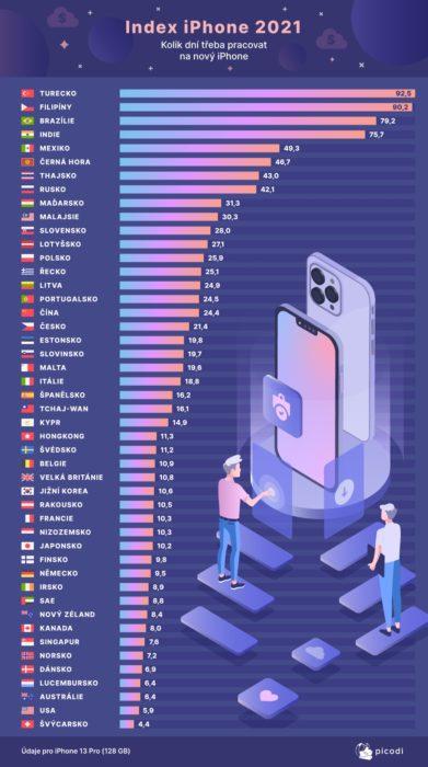 iphone index 2021 cz 1000x1790x